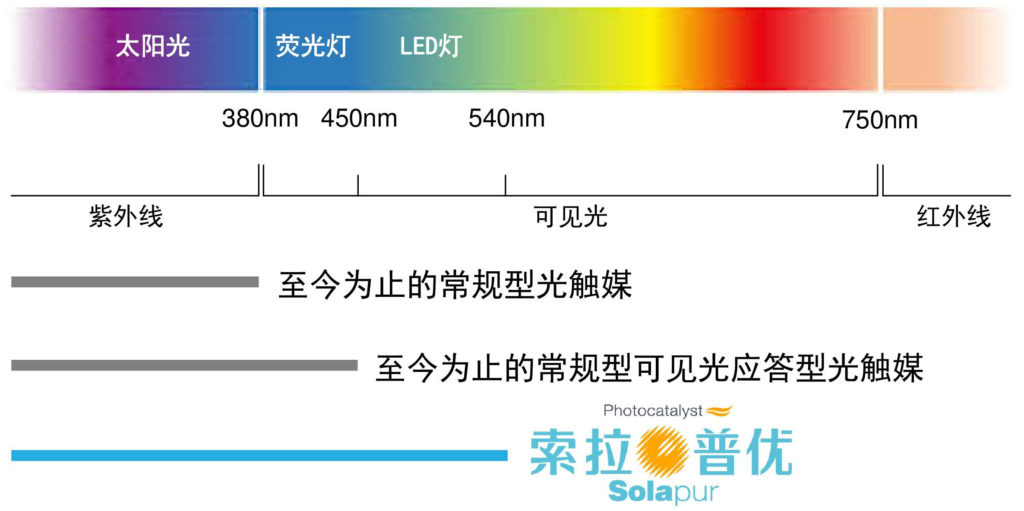 光の波長イメージ図