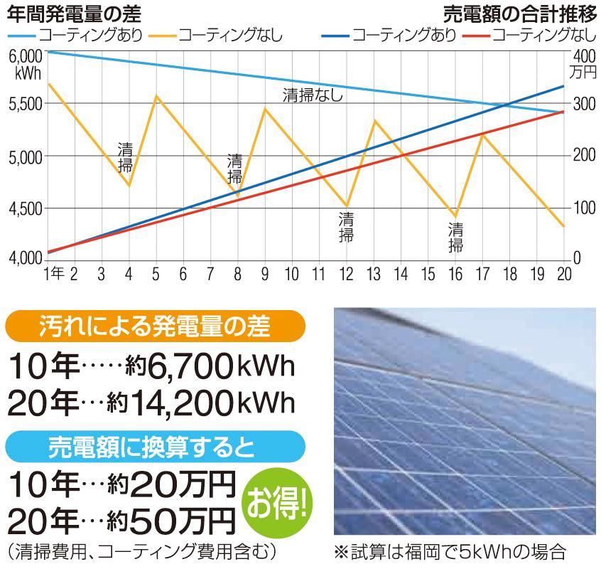 太陽光発電パネルへの応用のイメージ図