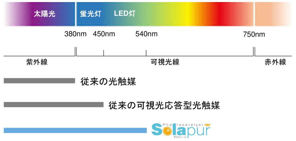 光の波長のイメージ図