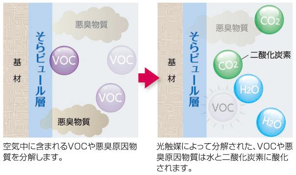空気浄化・脱臭機能のイメージ図