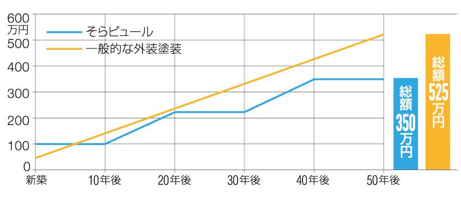 トータルコストの比較グラフ
